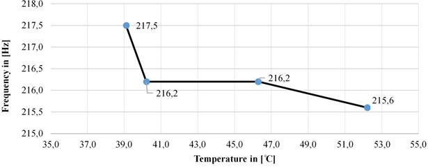 Changes in the natural frequency depending on the temperature changes in y-direction