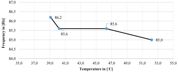 Changes in the natural frequency depending on the temperature changes in z-direction