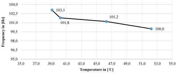 Changes in the natural frequency depending on the temperature changes in x-direction