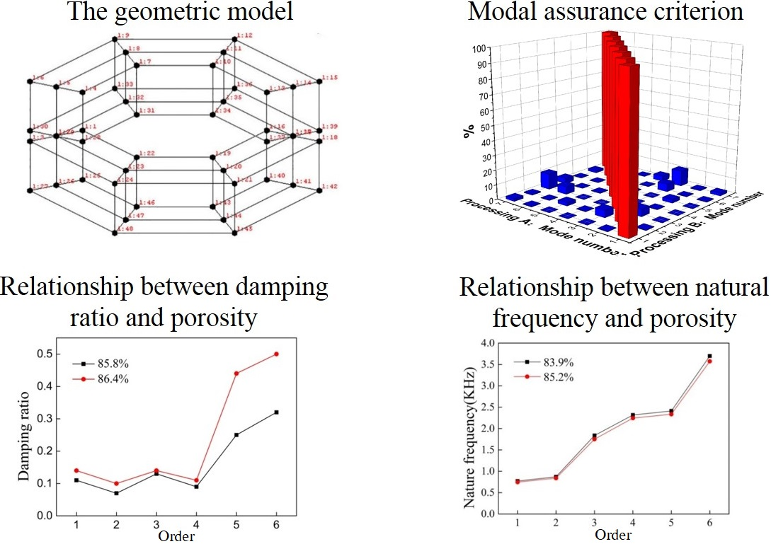 Study on dynamic characteristic of closed-cell aluminum foam