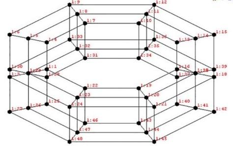 The geometric model