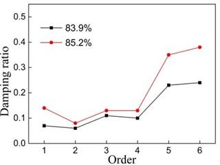 Relationship between damping ratio and porosity