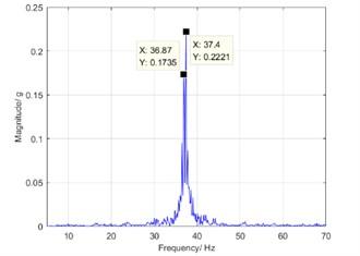 Zoom spectrum on harmonic resonance