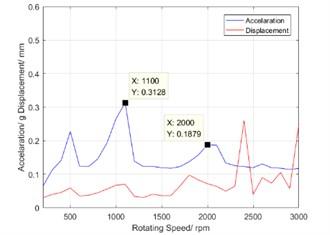 Torsional characteristic curve after adjustment