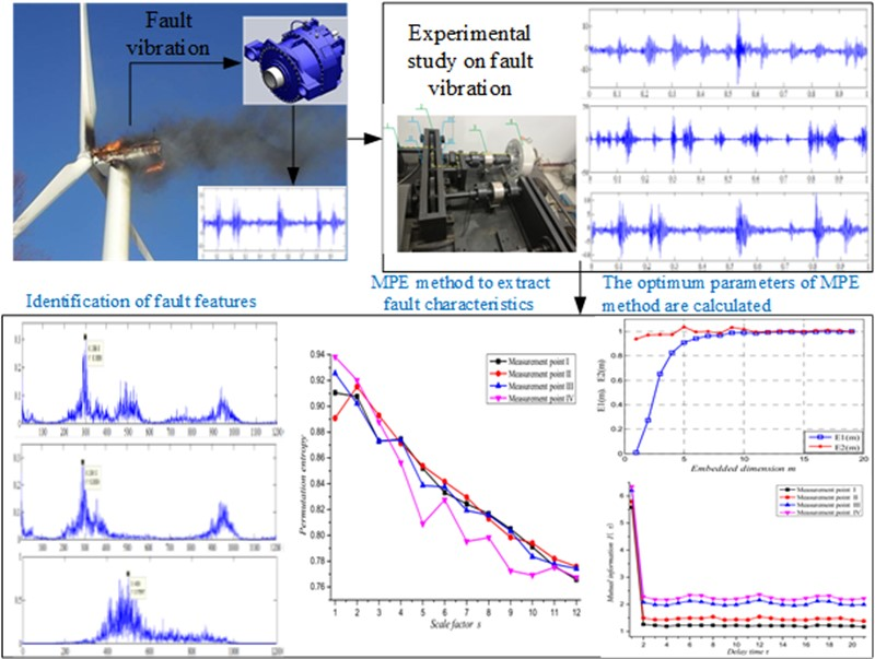 Fault identification technology for gear tooth surface wear based on MPE method by MI and improved FNN algorithm