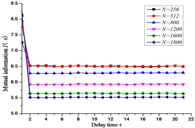 The relationship between delay time  and time sequences length