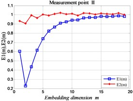 The improved FNN proportion at each measuring point