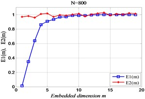 The relationship between embedding dimension and length of signal