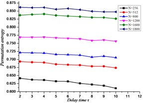 The relationship between the length and delay time sequences