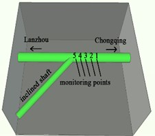 Layout of monitoring points