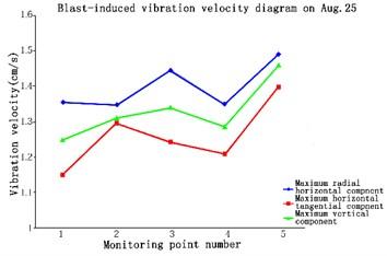 Blast-induced vibration velocity  diagram on Aug 25
