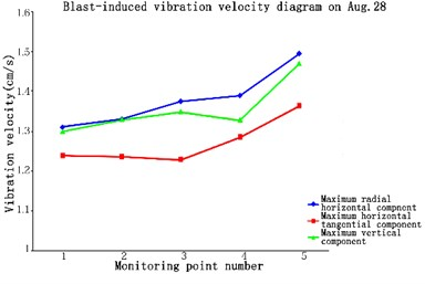 Blast-induced vibration velocity  diagram on Aug 28