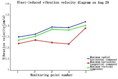 Blast-induced vibration velocity  diagram on Aug 29