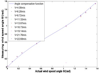 Wind angle compensation function  and measurement angle