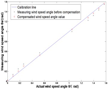 Comparison before and after measuring  wind angle compensation