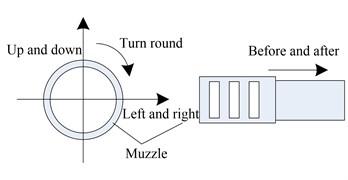 Muzzle movement diagram