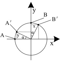 Schematic diagram of the muzzle twist angle