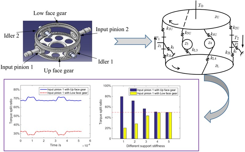 Predictions of input pinion floating on concentric face gear transmission static load sharing