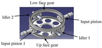 The concentric face gear transmission
