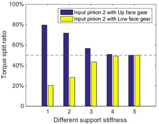 Maximum static load sharing under different floating support stiffness
