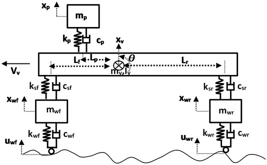 A schematic diagram of a half vehicle model