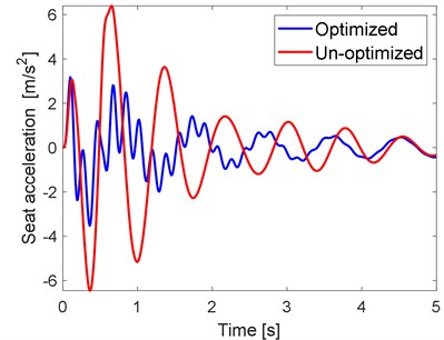 Optimized and un-optimized simulation results: a) seat and b) vehicle body accelerations