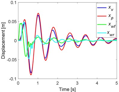 Simulation results: a) un-optimized and b) optimized displacements by using PSO algorithm