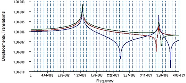 Rotor AFC at a frequency of 450 Hz