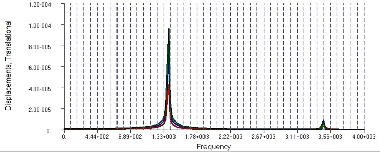 Rotor AFC at a frequency of 400 Hz