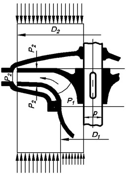 Scheme of pressure distribution on the surfaces of the disks