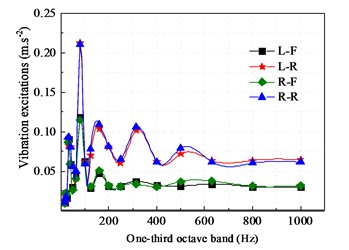 Vibration excitations for the mounting system