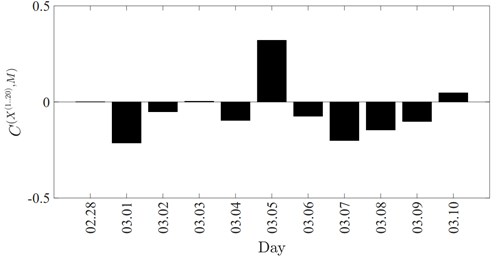Mean synchronization between RR data series and magnetic  field power for each day of the experiment
