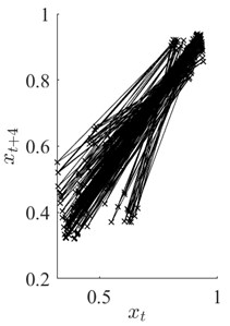 Part a) depicts one segment of data signal x displayed in Fig. 1(b). Parts b) and c) illustrate the corresponding reconstructed attractors at τ=4 and τ*=63 (optimal time lag), respectively
