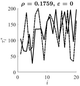 Optimal time lag vectors τ*x (solid line) and τ*y (dashed line) corresponding  to ε=0, ε=0.13 and ε=0.16 (parts a), b), c) respectively)