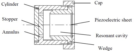Schematic diagram of airflow acoustic  vibration piezoelectric generator