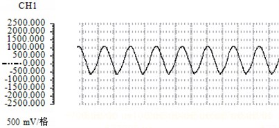 Sound pressure waveform and spectrum analysis chart with flow rate of 79.79 m/s