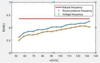 Airflow induced vibration piezoelectric generator frequency relationship diagram