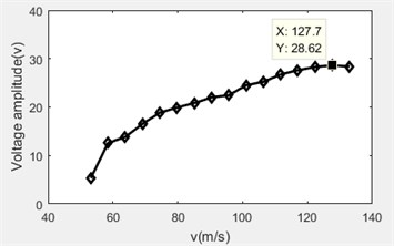 Flow rate versus voltage