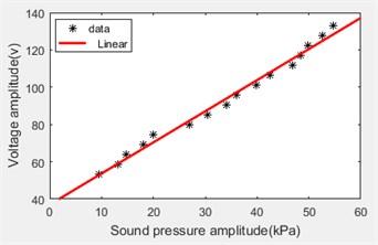 Sound pressure and voltage
