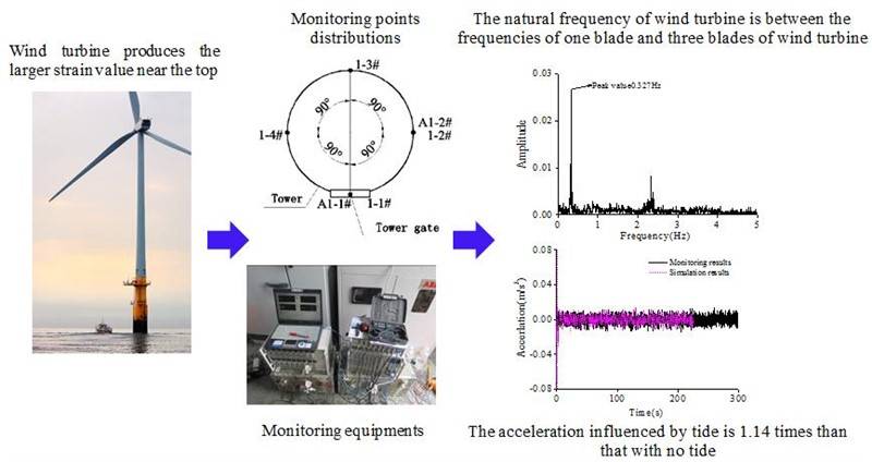 On-site vibration test and dynamic response analysis of wind turbine of intertidal zone