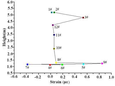 Strain values along the height of the wind turbine influenced by wind speed 0-2 m/s