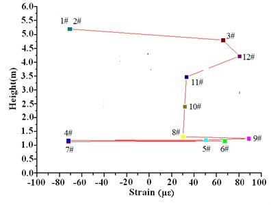 Strain values along the height of the wind turbine influenced by wind speed 6-8 m/s