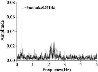 Attenuation Fourier frequency