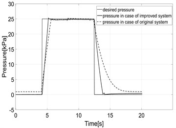 Experimental pressure response  under static condition