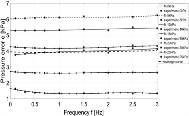 Dependence of pressure error on frequency