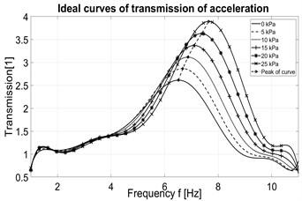 Ideal transmission of acceleration