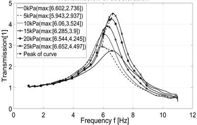 Measured transmission of acceleration
