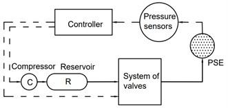 A simplified scheme of original system