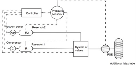 A simplified scheme  of the improved system