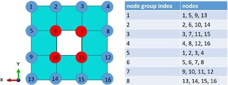 A simple 2D FEM mesh